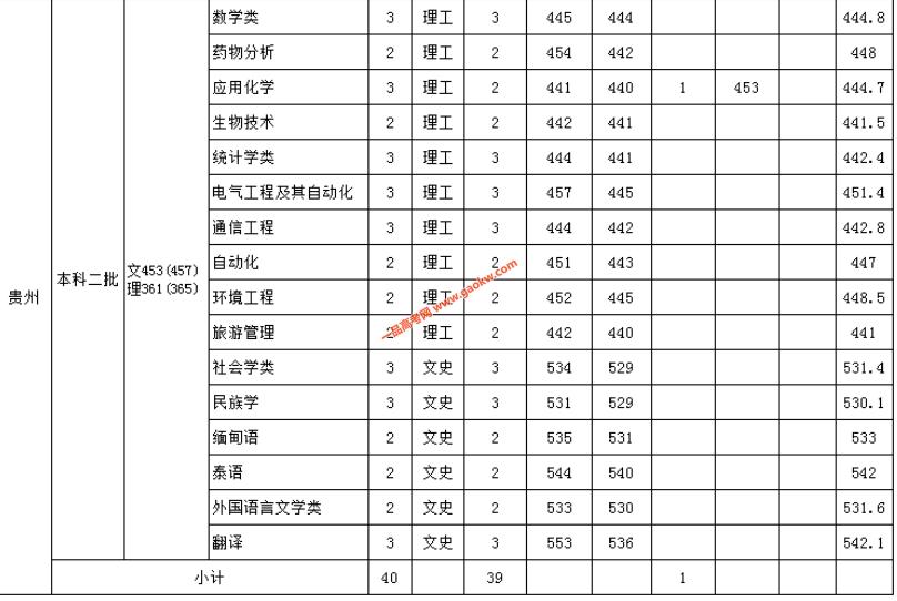 云南民族大学2018录取分数线9