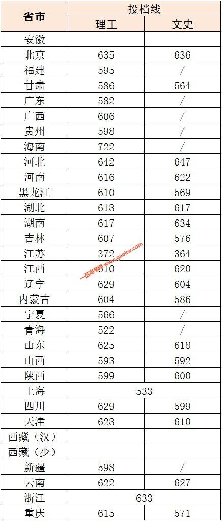 北京科技大学2018录取分数线