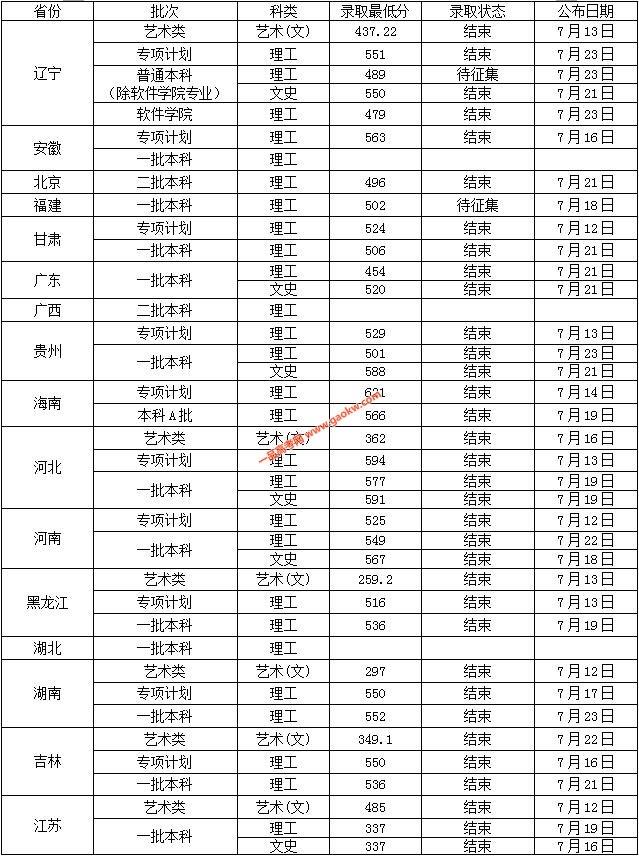沈阳工业大学2018录取分数线2
