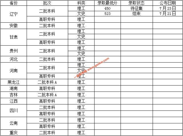 沈阳工业大学2018录取分数线4