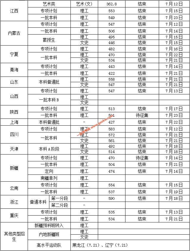 沈阳工业大学2018录取分数线3