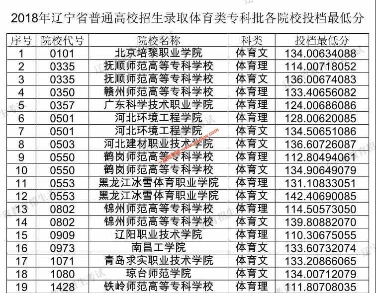 辽宁2018高考体育类专科批各院校投档分数线