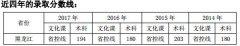黑龙江财经学院2017年录取分数线