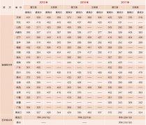 哈尔滨远东理工学院2017年录取分数线