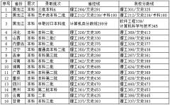 哈尔滨信息工程学院2017年录取分数线