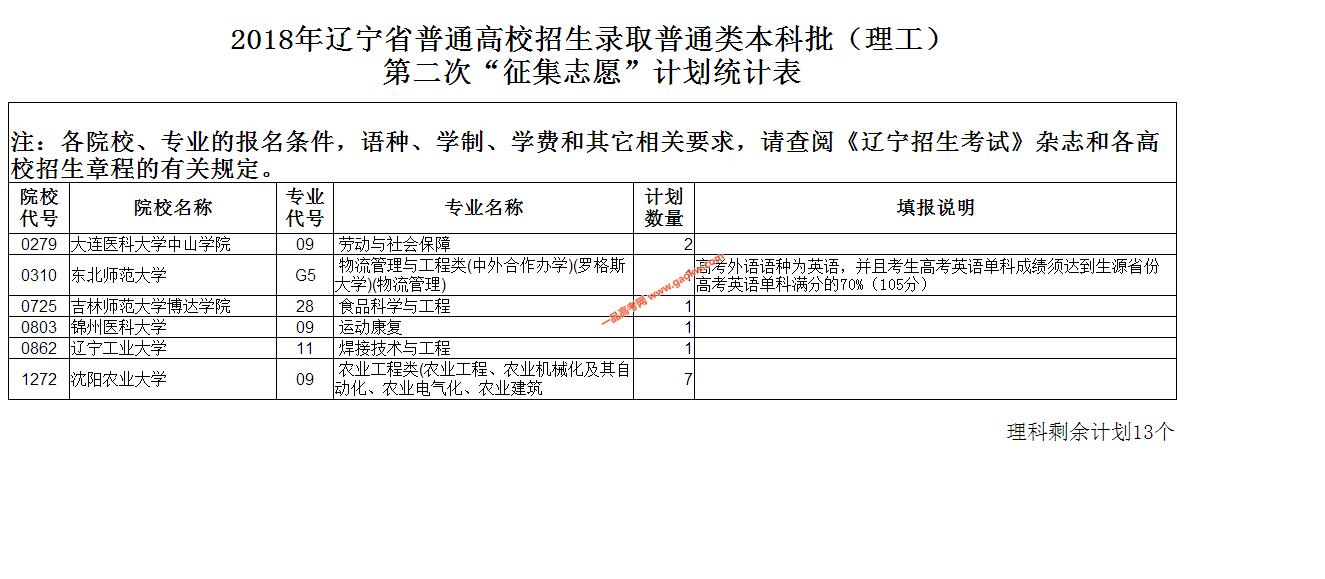 2018年辽宁高考本科批第二次征集志愿计划2