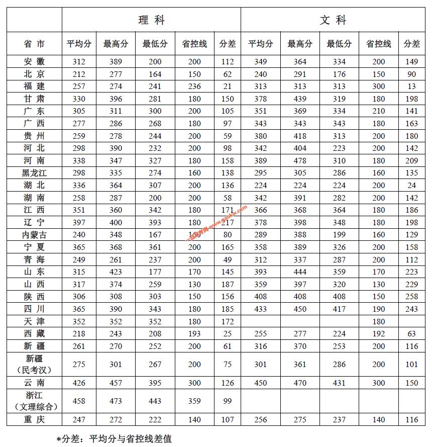北京社会管理职业学院2018录取分数线