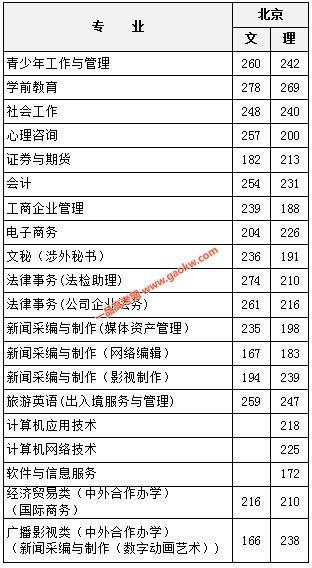 北京青年政治学院2018录取分数线