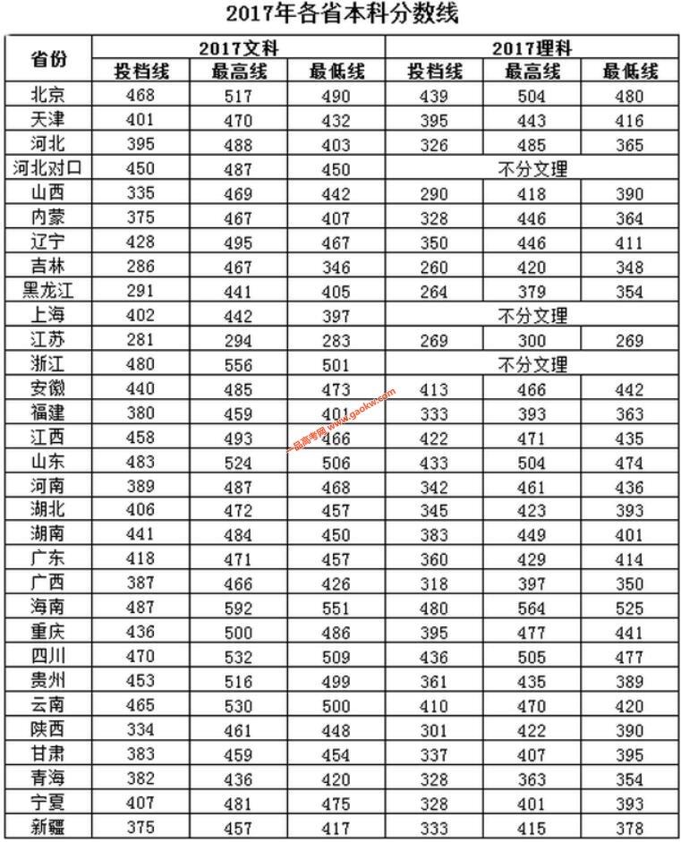 北京中医药大学东方学院2017年录取分数线