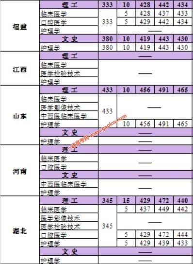 河北医科大学临床学院2017年录取分数线3