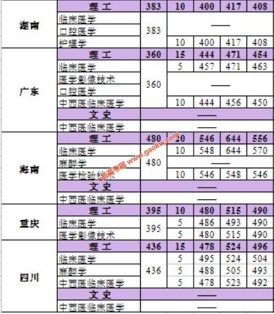 河北医科大学临床学院2017年录取分数线4