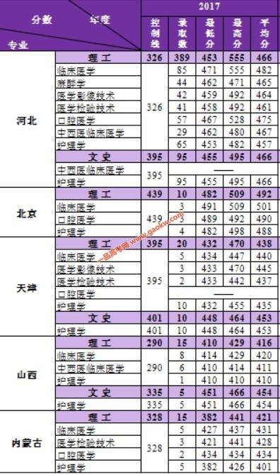 河北医科大学临床学院2017年录取分数线1