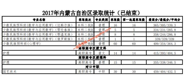 内蒙古民族大学2017年录取分数线4
