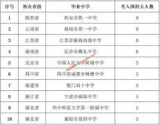 中国科学院大学2018年在12个省市共录取本科生399名