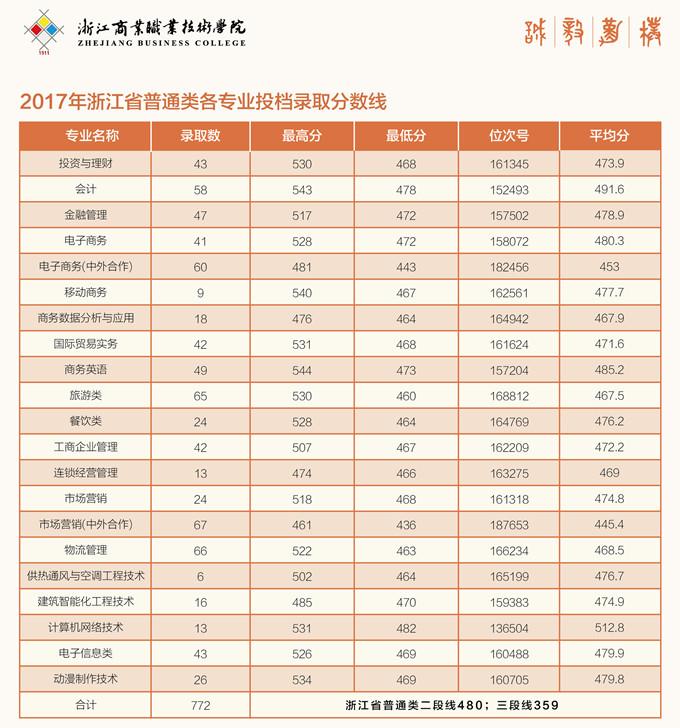 浙江商业职业技术学院2017年录取分数线