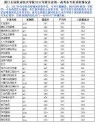 浙江长征职业技术学院2017年录取分数线