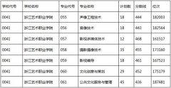 浙江艺术职业学院2017年录取分数线