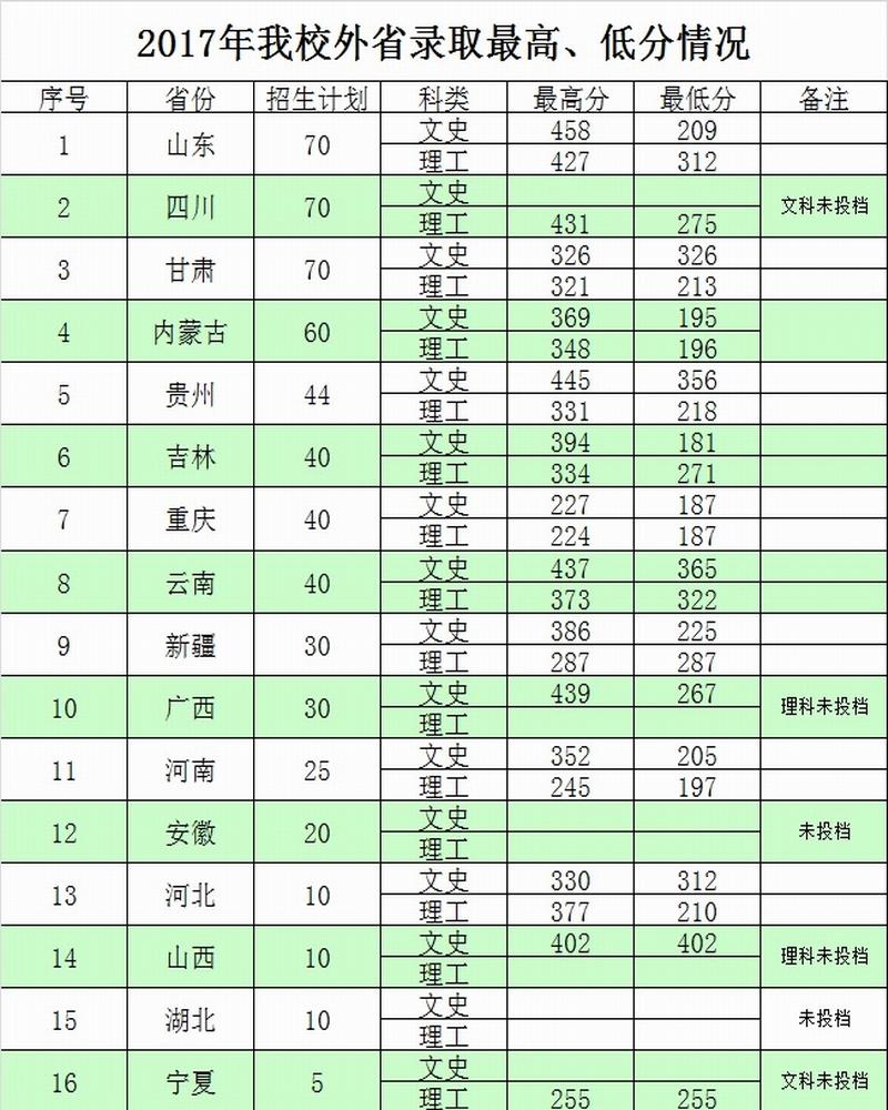 铁岭师范高等专科学校2017年录取分数线