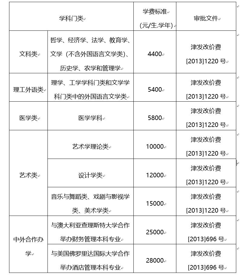 天津商业大学学费多少2