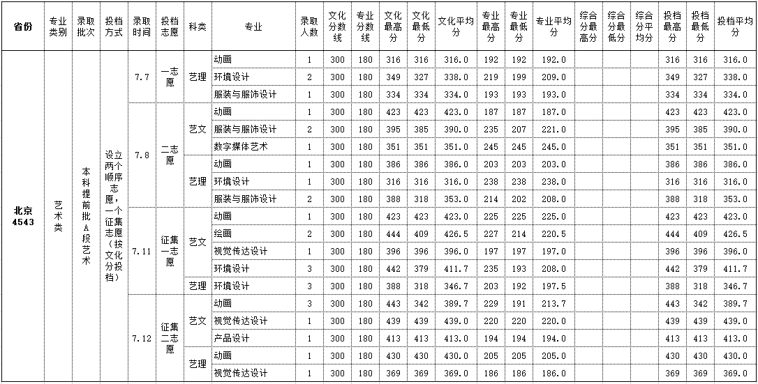 北海艺术设计学院2018北京艺术类录取分数线