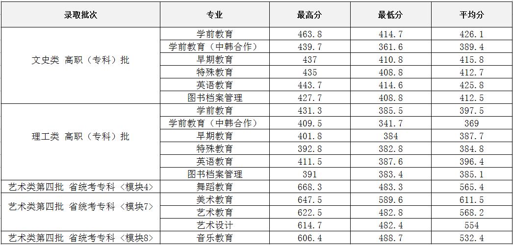 2017年安徽省高招各专业录取分数线.png