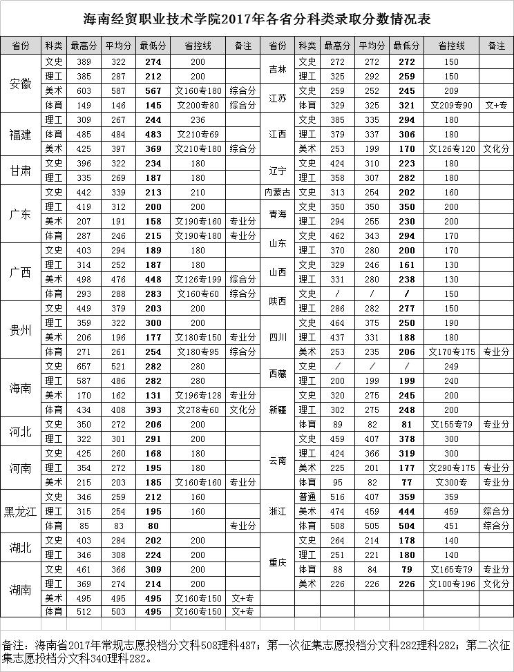 海南经贸职业技术学院2018录取分数线