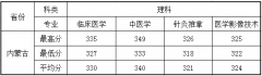 重庆三峡医药高等专科学校2018年内蒙古各专业录取分数线