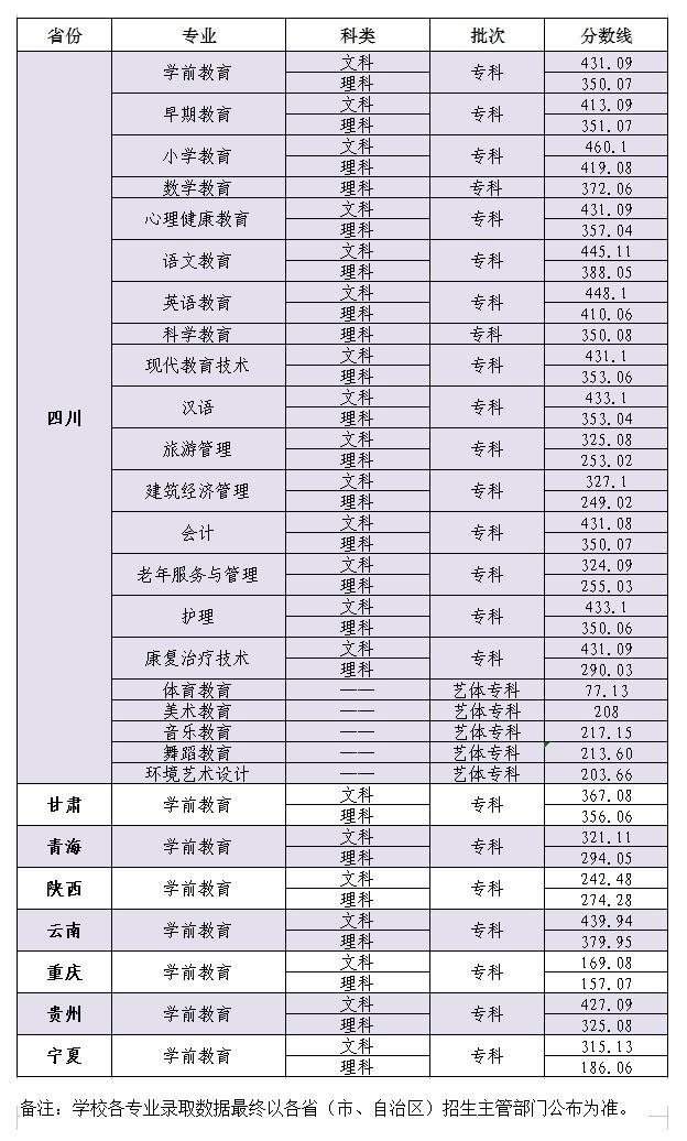 川北幼儿师范高等专科学校2018录取分数线
