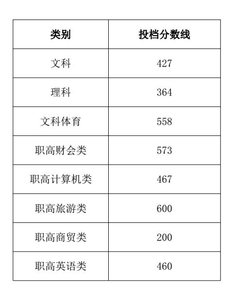 湖南商务职业技术学院2018录取分数线2