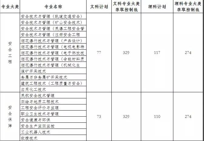 湖南安全技术职业学院2018录取分数线2