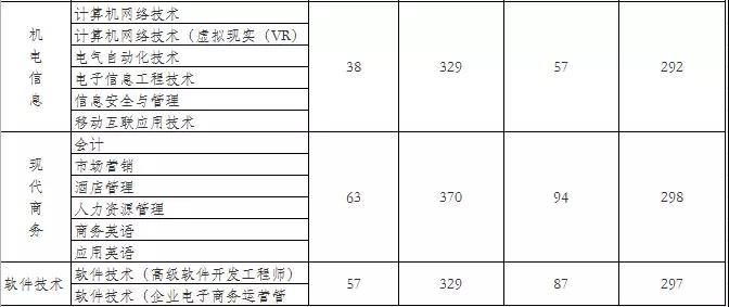 湖南安全技术职业学院2018录取分数线3