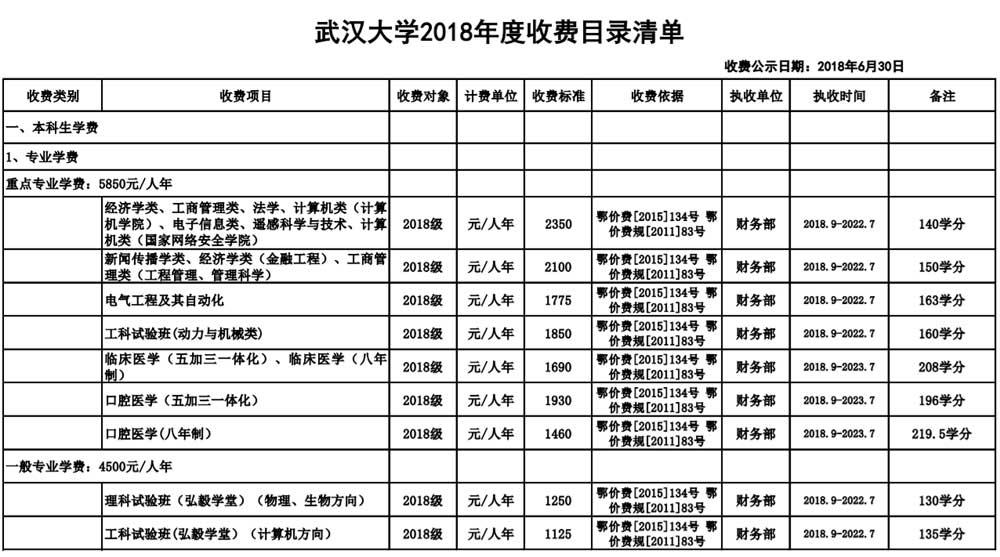 武汉大学学费多少2