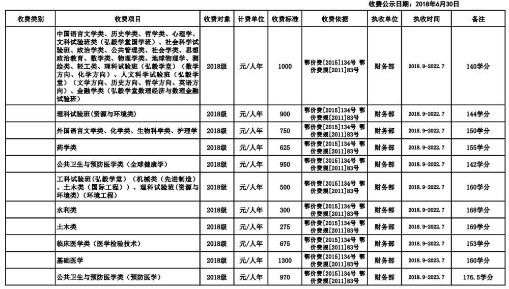 武汉大学学费多少3