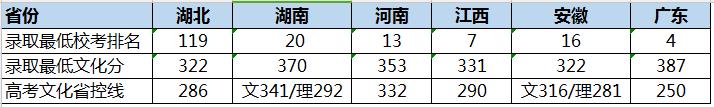 华中师范大学2018年音乐、舞蹈专业录取分数线
