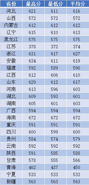 南京理工大学2018年高校专项计划录取分数线