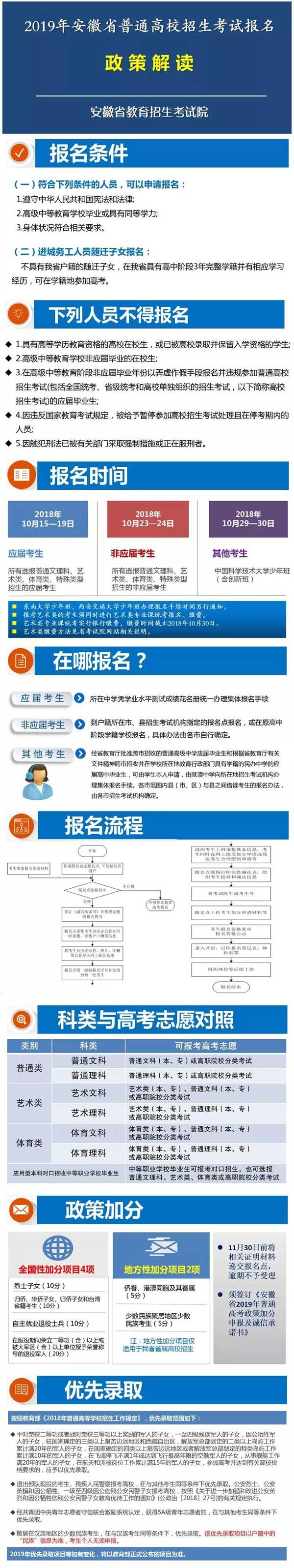 安徽2019年高考招生考试报名政策解读