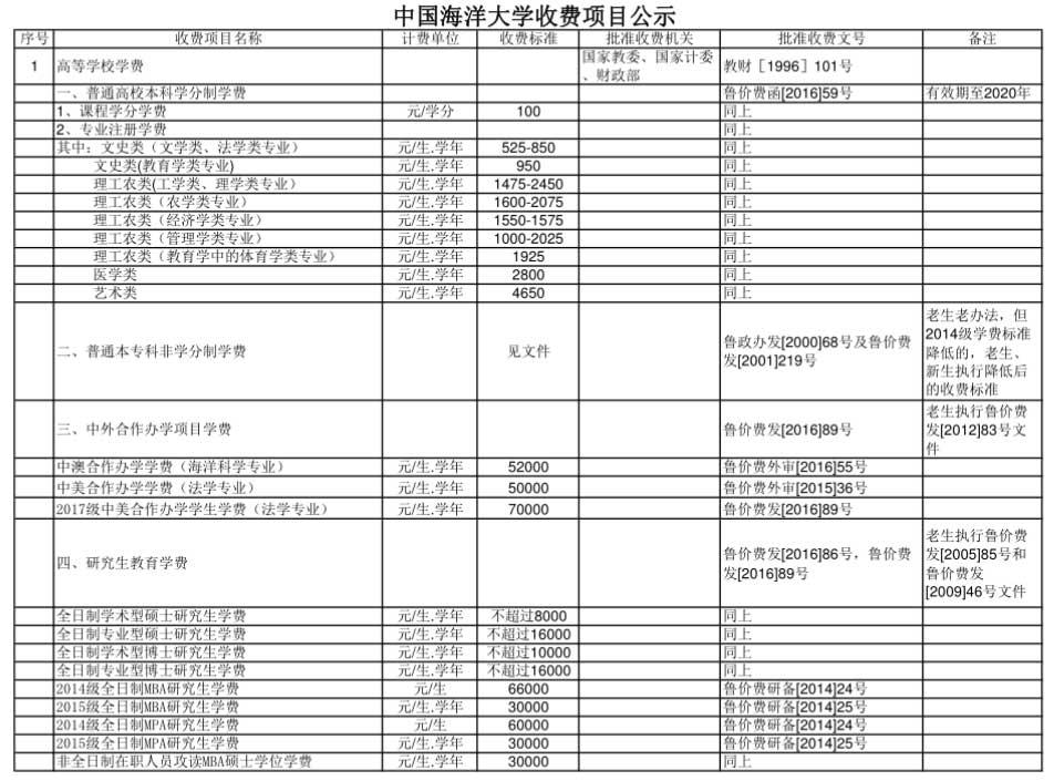 中国海洋大学学费多少