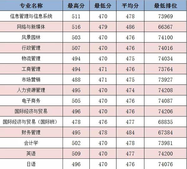 广州大学华软软件学院2018年广东各专业录取分数线2
