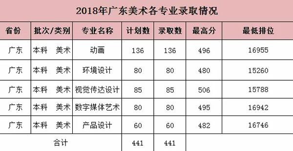 广州大学华软软件学院2018年广东各专业录取分数线3
