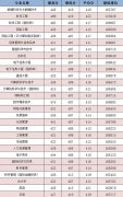 广州大学华软软件学院2018年广东各专业录取分数线及最低排位