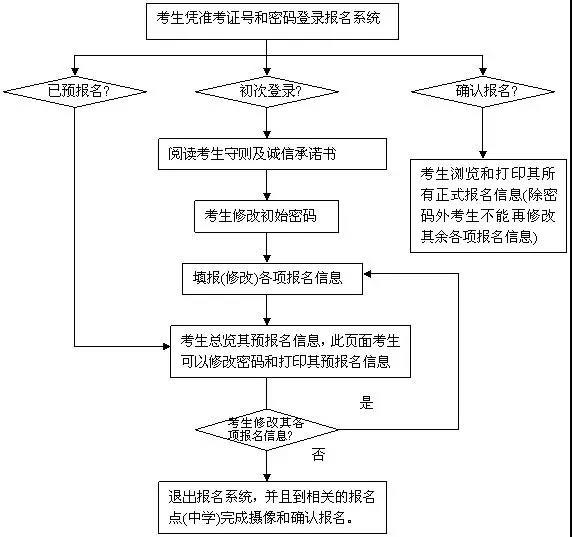 广东2019年1月高中学业水平考试网上预报名11月14日截止