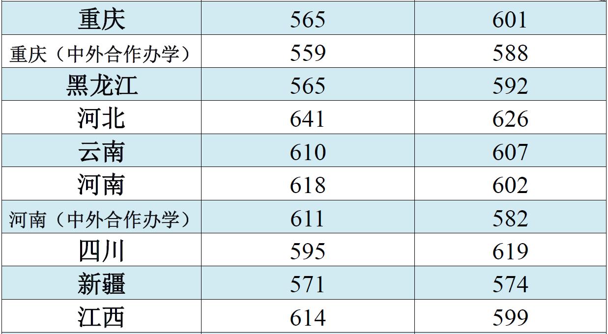 江南大学2018录取分数线3