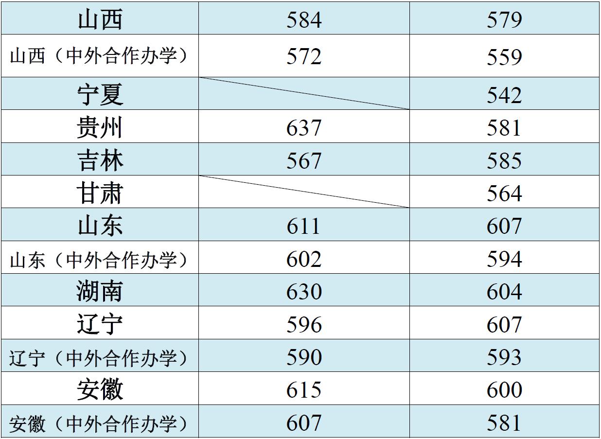 江南大学2018录取分数线4