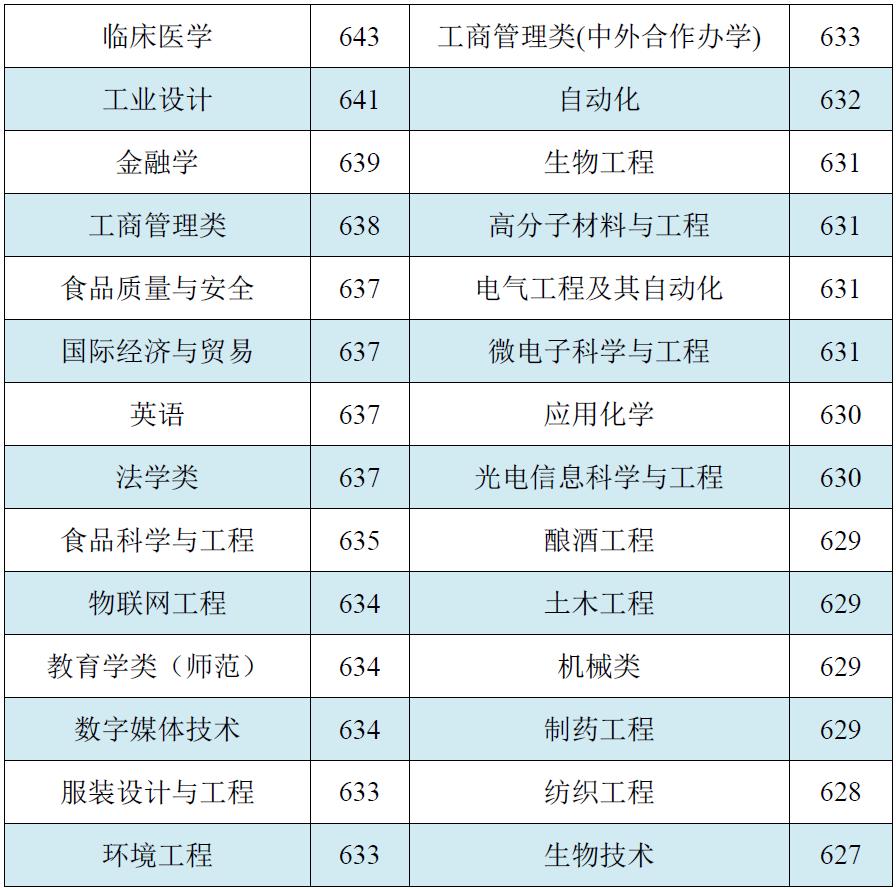江南大学2018录取分数线5