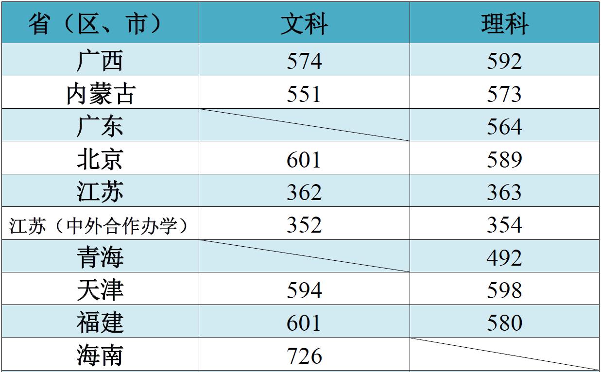 江南大学2018录取分数线2