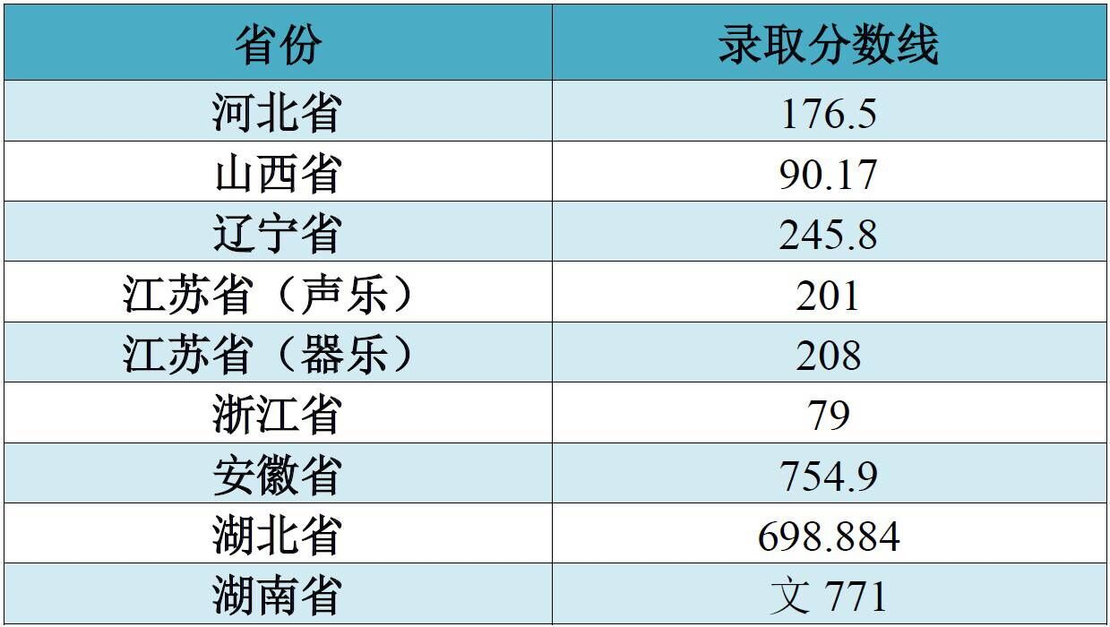 江南大学2018年艺术类录取分数线4