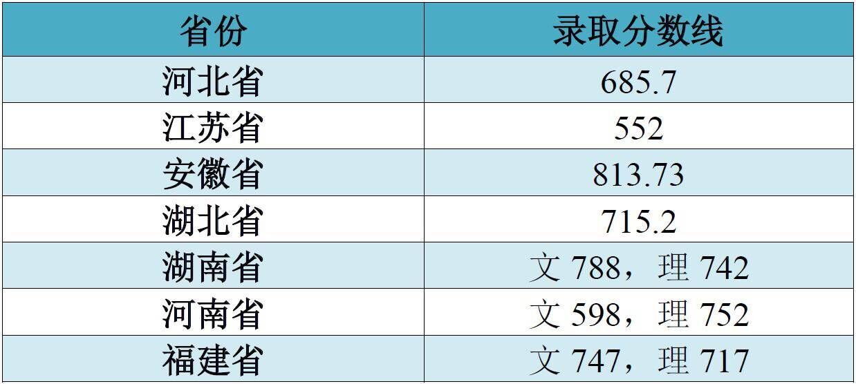 江南大学2018年艺术类录取分数线3