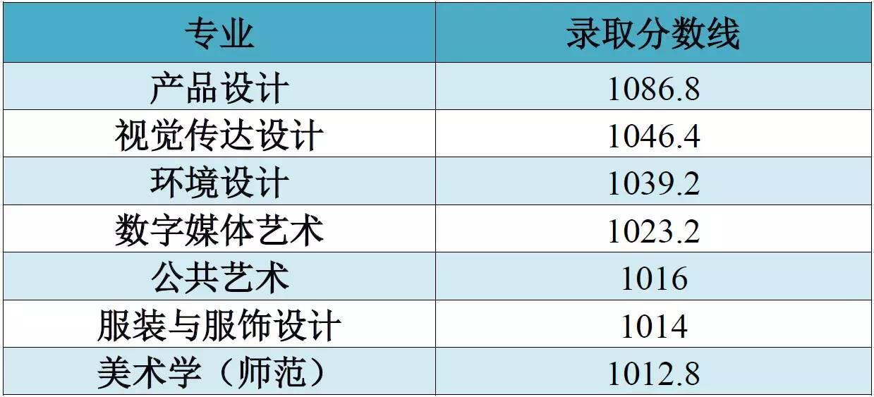 江南大学2018年艺术类录取分数线