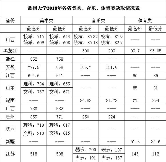 常州大学2018录取分数线4