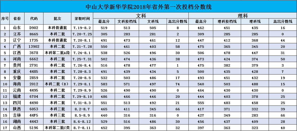 中山大学新华学院2018录取分数线2